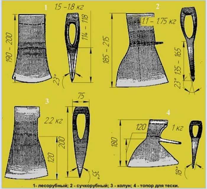 Топор: оптимальная форма, материал и заточка лезвия (115 фото)
